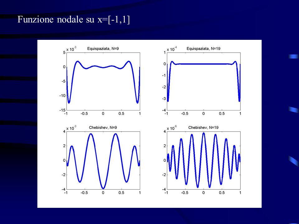 Funzione nodale su x=[-1,1]
